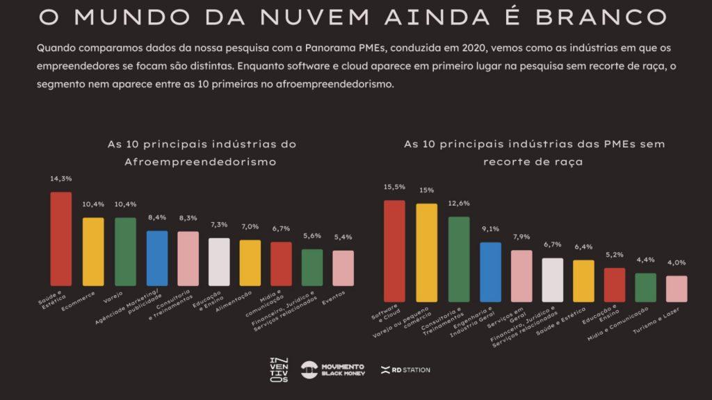 Nina Silva: 6 principais achados da Pesquisa Afroempreendedorismo Brasil